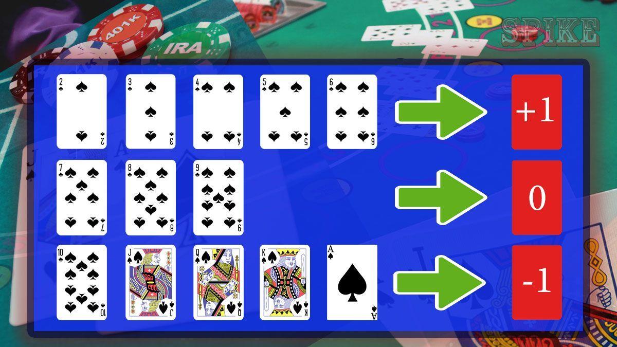 Contare Carte al Blackjack Esempio Guida
