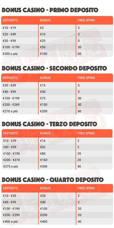 info-bonus-benvenuto-leovegas-spike
