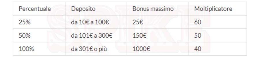 guida bonus benvenuto eurobet